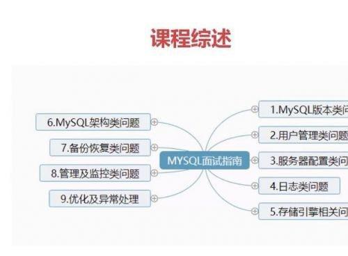MySQL DBA大神带你实战MySQL面试 MySQL运维监控常见面试问题汇总 MySQL面试必备