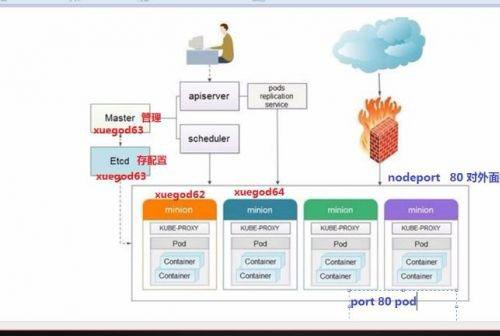 Linux高级运维实战 虚拟化私有云实战+Docker+K8s+KVM视频教程 Linux运维高阶第四部分