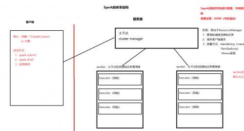 Spark的体系架构实战和Storm核心技术解读 极客前程SPARK+STORM实战视频教程