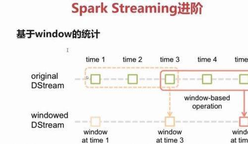 13G Spark与Spark Streaming核心架构系统实践课程 Spark Streaming实时流处理项目实战