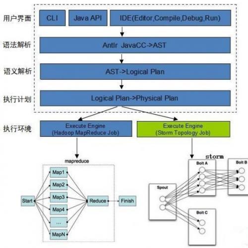 Apache Strom高薪就业项目实战课程- Strom项目实战视频教程 Storm流计算技术项目课程