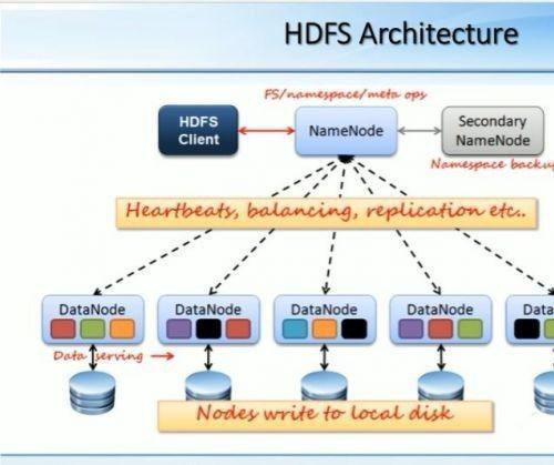 Hadoop视频教程 企业级Hadoop 2.x开发课程 云帆大数据学院Hadoop基础+HDFS 前篇