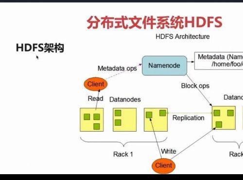 全新大数据仓库设计实战 HIVE体系结构优化+Data VauIt建模+大数据生态圈架构技术