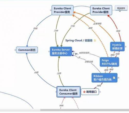 提升课程 Spring Cloud原理深入与微服务集成实战 分布式存储+分布式搜索+项目实战