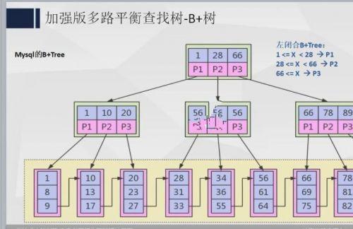 冲击JAVA尖端架构师 高性能并发编程+微服务实战+性能优化+源码分析+分布式+工程项目