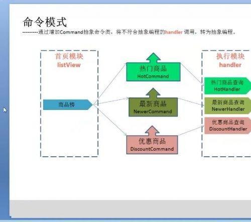 全新JAVA互联网架构师之设计模式 JAVA设计模式全解高级班视频教程 JAVA架构师课程